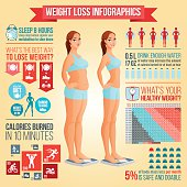 Before and after weight loss woman standing on scale. Weight loss tips, fitness and healthy diet data stats, icons vector infographics.