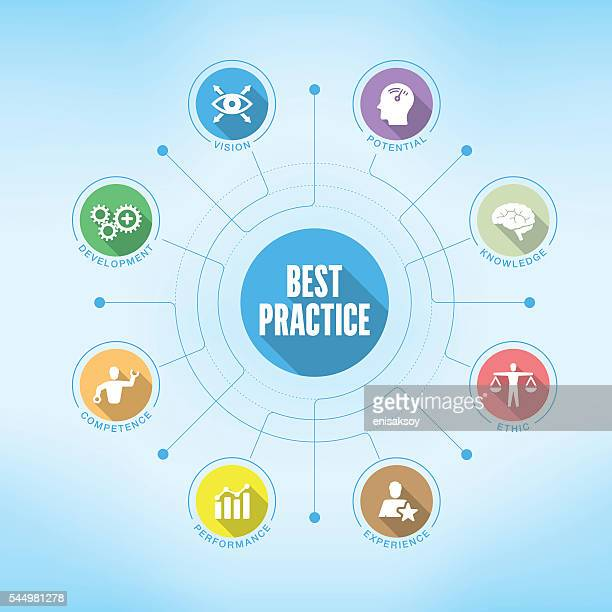 Best Practice chart with keywords and icons