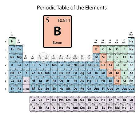 Boron Big On Periodic Table Of The Elements With Atomic Number