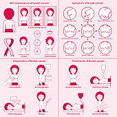 Breast cancer set. Self-examination, symptoms, diagnostics, treatments. Medicine, pathology, anatomy, physiology, health. Info-graphic. Vector illustration. Healthcare poster or banner template.