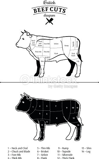 British Beef Cuts Diagram Vector Art Thinkstock