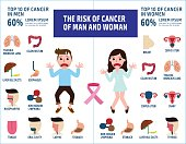 Cancer infographic. Brochure poster flyer.