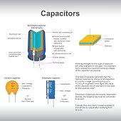 Typically they are used in power supplies to smooth the direct current output after rectifying from Alternating current to direct current. Vector graphic.