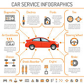 Car Service Infographics with Icons for Web Site, Advertising like Brake, Battery, Oil.