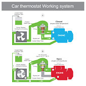When the thermostat is closed, coolant is returned to the water pump though a bypass port pipe and back to the engine system. Engine parts Illustration.