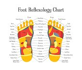 Cartoon Reflexology Therapy Feet Alternative Medicine Flat Style Design with Description Scheme. Vector illustration