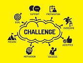 Challenge. Chart with keywords and icons on yellow background