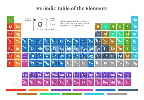 Chemical Periodic Table Of Elements With Color Cells Vector Ilration Art