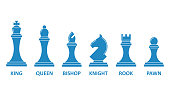 Chess piece name set. Board game image, king, queen, rook, bishop, knight, pawn symbol. Vector flat style cartoon illustration isolated on white background