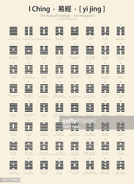 I Ching chart with 64 hexagrams (King Wen sequence)