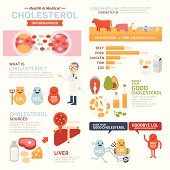 Set of element and icon for flat style Cholesterol Infographics.