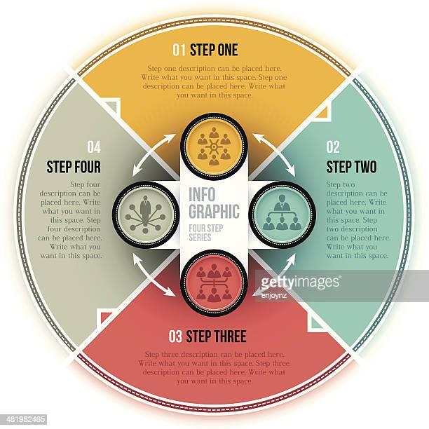 Circulaire infographie quatre étapes