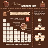 Coffee infographic with sample data - information, charts, icons