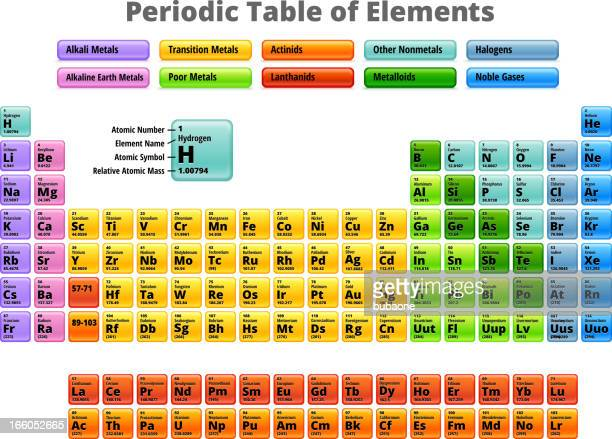 Complete Periodic Table of Elements Royalty Free Vector