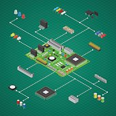 Computer Electronic Circuit Board Component Concept on a Green for Web and App Isometric View for Design. Vector illustration