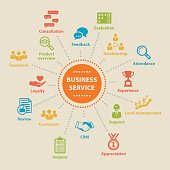 BUSINESS SERVICE Concept with icons and signs