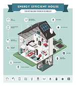 Contemporary energy efficient isometric eco house cross section and room interiors infographic with icons, people and furnishings