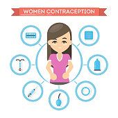 Contraception for women. Condoms, spiral and hormones