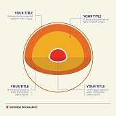 Core diagram template with titles and sample text, multicolored version