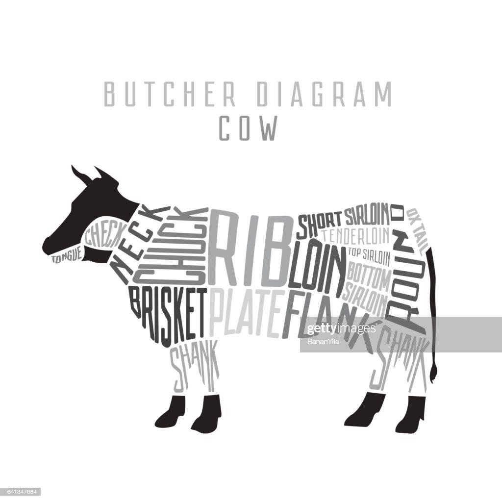 cow butcher diagram cut of beef set typographic vintage vector id641347684?s=170667a&w=1007 cow butcher diagram cut of beef set typographic vintage vector art