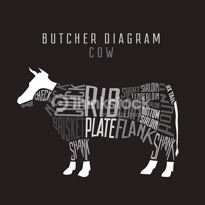 Diagramme De Vache De Boucherie Coupe De Boeuf Ensemble Typographie ...