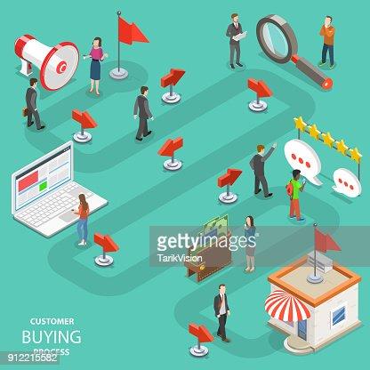 Kunden kaufen Prozess flache isometrische Vektor. : Vektorgrafik