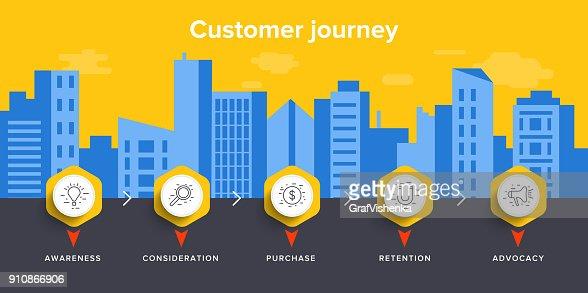 Client voyage carte concept vector illustration en dessin isométrique. Expérience en marketing numérique affaires. Service après-vente en ligne ou processus de l'expérience de magasinage. : Clipart vectoriel