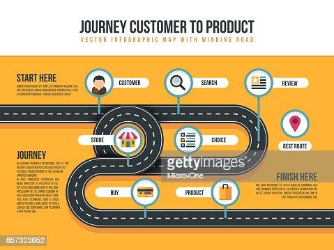Kunde Reise Vektorkarte von Produktbewegungen mit Weg biegen und shopping icons : Vektorgrafik