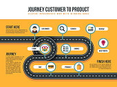 Customer journey vector map of product movement with bending path and shopping icons. Customer to product service illustration