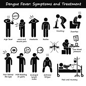 A set of human pictogram representing the symptoms of dengue fever by aedes mosquito. This include high fever, joint and muscle pain, headache, skin rashes, vomiting, diarrhea, bleeding gum, enlarged