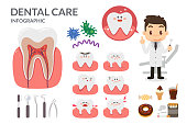 Dental health care. Health elements infographic with cartoon characters.