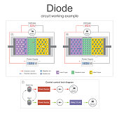 Diode in circuit works when the minimum low voltage the level, when in stand by mode.