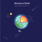 Earth structure vector infographic.