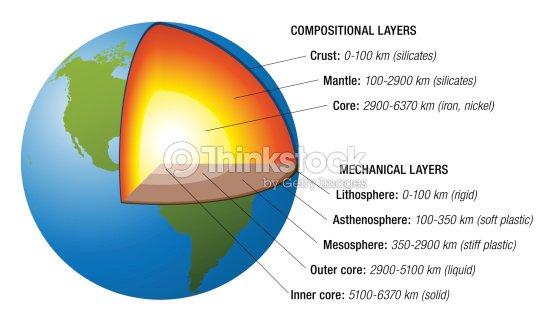 Estructura de conexi n a tierra blanco arte vectorial for Interieur de la terre