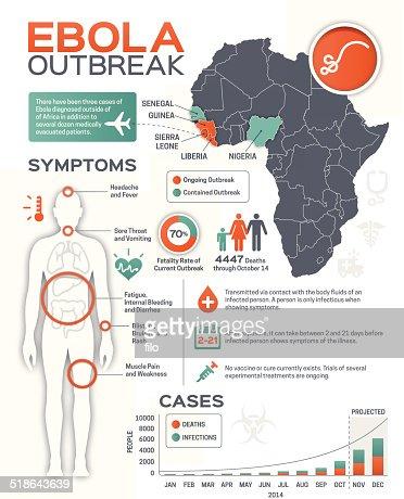 Ebola Outbreak Infographic : Vector Art