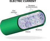 Electric current is the flow of electrons. In electric circuits this charge is carried by moving electrons in a wire. A conductive metal contains free electrons, originating in the conduction electron