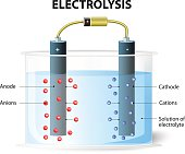 Electrolysis process. On passing electric current the cations move towards the cathode and get deposited. Simultaneously the anions move towards the anode. galvanic cell element. Experimental set up f