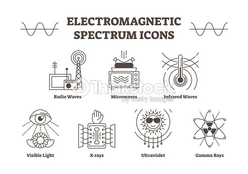 Electromagnetic Spectrum Outline Vector Icons All Wave Types Radio Microwave Infrared Visible Light Ultraviolet X Ray And Gamma Waves