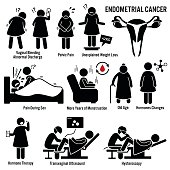 Set of illustrations for endometrial cancer disease which include the symptoms, causes, risk factors, and the diagnosis for the illness.