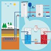 Energy-saving heating pump system. Scheme heating pump. Green energy. Geothermal heating system. Vector illustration.