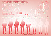 Estrogen hormone level infographic. Beautiful medical vector illustration with oestrogen moleculaar formula in pink colours. Scientific, educational and popular-scientific concept.