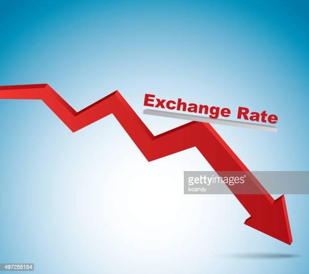 Exchange rate decline
