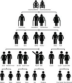 A set of pictogram representing the family tree of human.