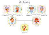 Family tree. In the style of children's drawings. Funny cartoon character. Vector illustration. Isolated on white background