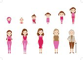 Aging of female  characters,cycle of life from childhood to old age.Vector, illustrations
