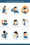 FLU SYMPTOMS or Influenz. Character sets. vectors illustrations