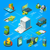 Flow of money in the bank. Armored atm, cards and customer services. Vector isometric infographic bank flow money, cash and payment illustration