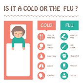 flu and cold disease symptoms infographic, vector sick icon illustration