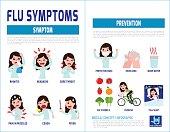 flu symptoms and Influenza.