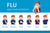 Influenza symptoms infographic. Flat style vector illustration isolated on white background.